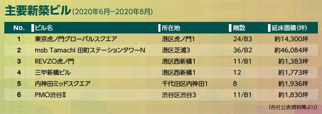 主要新築ビル(2020年6月-2020年8月)ビル名:N01.東京虎ノ門グローバルスクエア、所在地:港区虎ノ門1、階数:24/B3、延床面積(坪):約14,300坪、ビル名:N02.msb Tamachi 田町ステーションタワーN、所在地:港区芝浦3、階数:36/B2、延床面積(坪):約46,084坪、ビル名:N03.REVZO虎ノ門、所在地:港区西新橋1、階数:11/B1、延床面積(坪):約1,383坪、ビル名:N04.三甲新橋ビル、所在地:港区西新橋1、階数:12、延床面積(坪):約1,773坪、ビル名:N05.内神田ミッドスクエア、所在地:千代田区内神田1、階数:8、延床面積(坪):約1,936坪、ビル名:N06.PMO渋谷Ⅱ、所在地:渋谷区渋谷3、階数:11/B1、延床面積(坪):約1,830坪